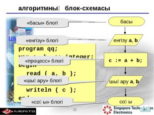 Шығарылуы: 	program qq; 	var a, b, c: integer; 	begin read ( a, b ); c := a +