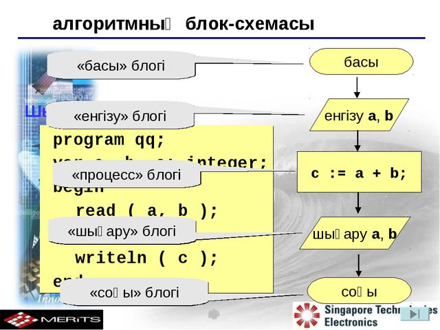 Шығарылуы: 	program qq; 	var a, b, c: integer; 	begin read ( a, b ); c := a +...