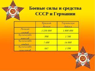 Красная Армия Германские войска Личный состав Количество танков Количество ор