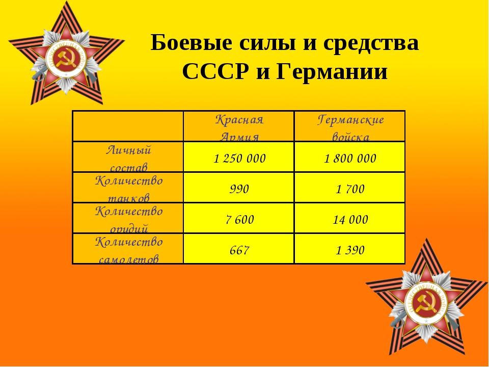 Красная Армия Германские войска Личный состав Количество танков Количество ор...