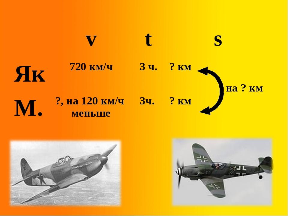 на ? км vts Як720 км/ч3 ч.? км М.?, на 120 км/ч меньше3ч. ? км