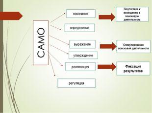 осознание определение выражение утверждение реализация регуляция Подготовка к
