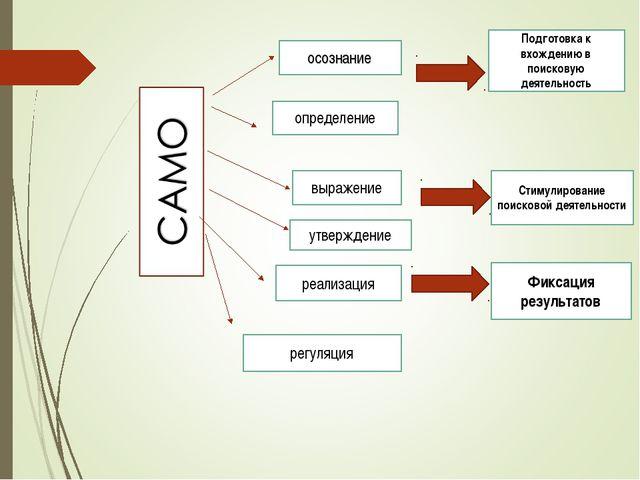 осознание определение выражение утверждение реализация регуляция Подготовка к...