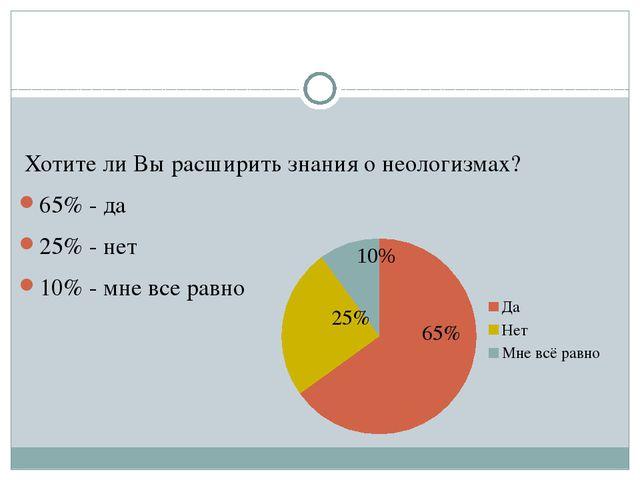 Хотите ли Вы расширить знания о неологизмах? 65% - да 25% - нет 10% - мне вс...