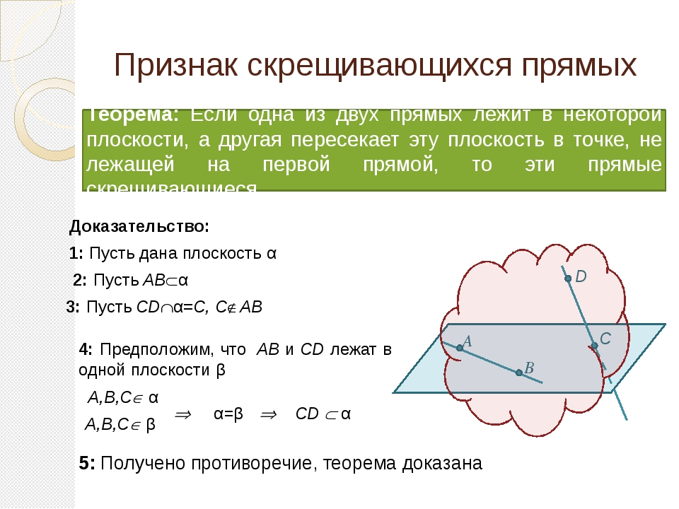 Признак скрещивающихся прямых Теорема: Если одна из двух прямых лежит в некот...