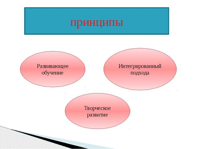 принципы Развивающее обучение Интегрированный подхода Творческое развитие