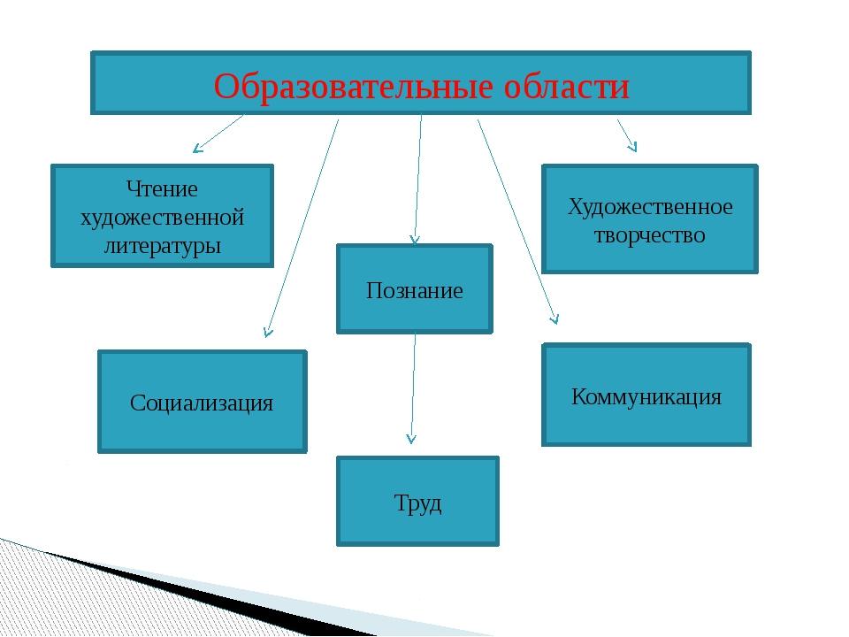 Образовательные области Образовательные области Чтение художественной литерат...
