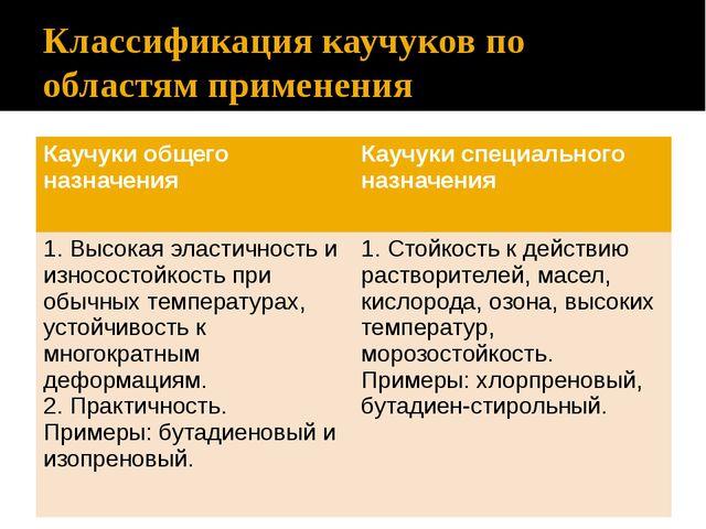 Классификация каучуков по областям применения Каучуки общего назначения Каучу...