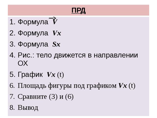 ПРД Формула V Формула Vx Формула Sx Рис.: тело движется в направлении ОХ Граф...