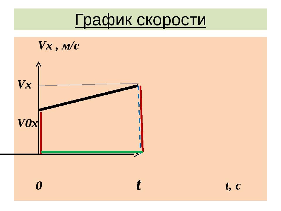 График скорости Vx , м/с Vx V0x 0 t t, с