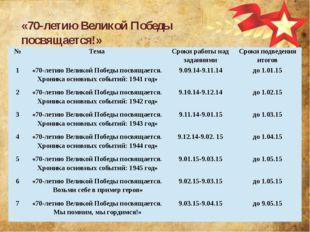 «70-летию Великой Победы посвящается!» № Тема Сроки работы над заданиями Срок