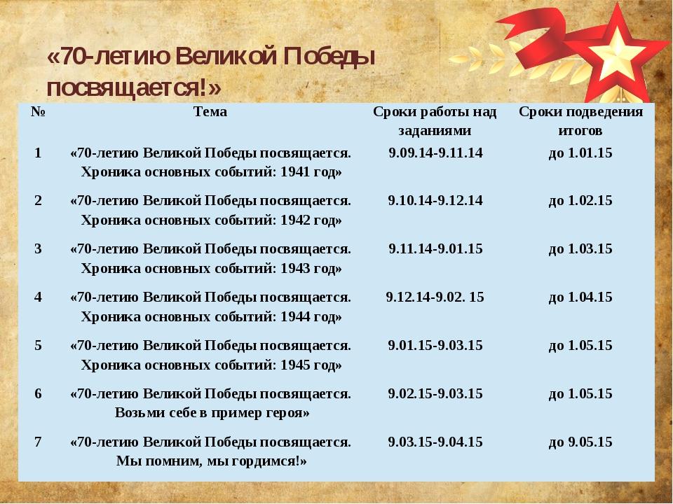 «70-летию Великой Победы посвящается!» № Тема Сроки работы над заданиями Срок...