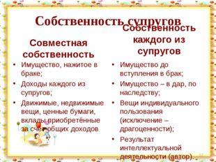 Собственность супругов Совместная собственность Имущество, нажитое в браке; Д