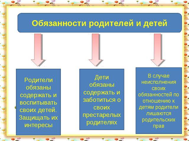 Обязанности родителей и детей Родители обязаны содержать и воспитывать своих...