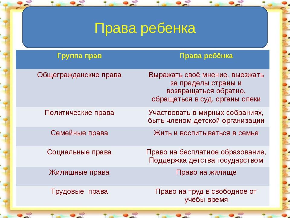 Права ребенка Группа правПрава ребёнка Общегражданские праваВыражать своё м...