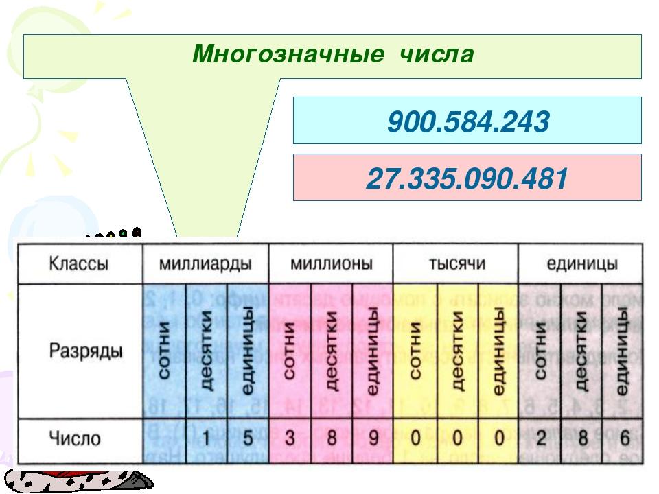 Многозначные числа 900.584.243 27.335.090.481