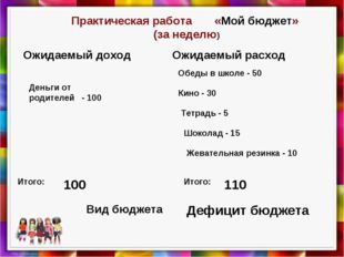 Практическая работа «Мой бюджет» (за неделю) Вид бюджета Ожидаемый доход Ожид