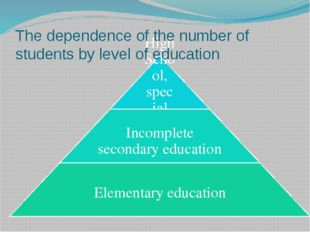 The dependence of the number of students by level of education