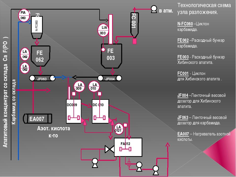 Апатитовый концентрат со склада Ca₅F(PO₄)₃ Карбамид со склада Азот. кислота...
