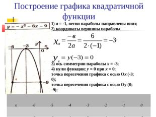 Построение графика квадратичной функции а = -1, ветви параболы направлены вни