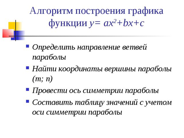 Алгоритм построения графика функции у= aх2+bх+с Определить направление ветвей...