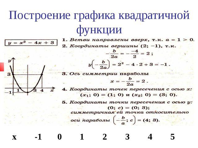 Построение графика квадратичной функции х-1012345 у830-1038