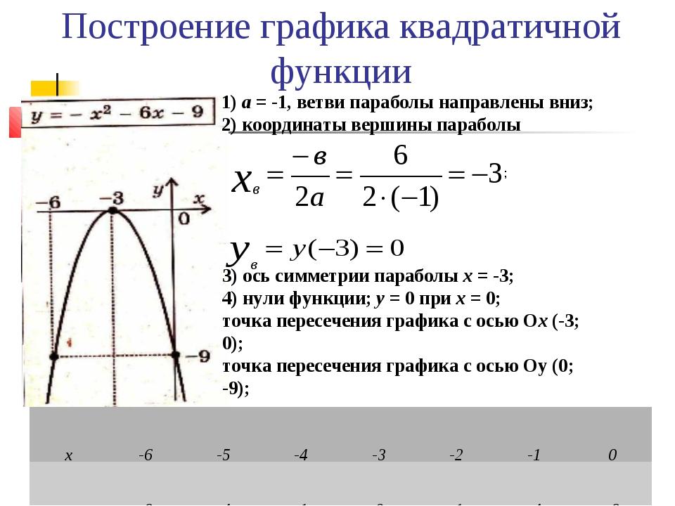 Построение графика квадратичной функции а = -1, ветви параболы направлены вни...