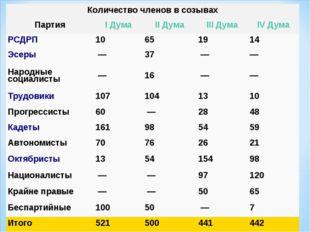 Количество членов в созывах ПартияI ДумаII ДумаIII ДумаIV Дума РСДРП10