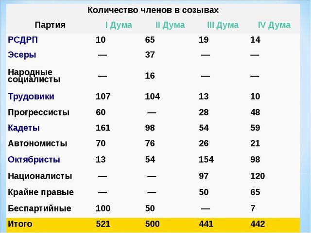 Количество членов в созывах ПартияI ДумаII ДумаIII ДумаIV Дума РСДРП10...