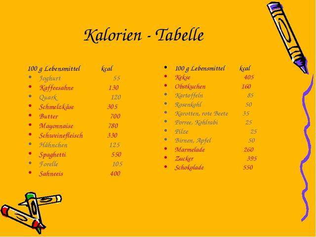 Kalorien - Tabelle 100 g Lebensmittel kcal Joghurt 55 Kaffeesahne 130 Quark 1...