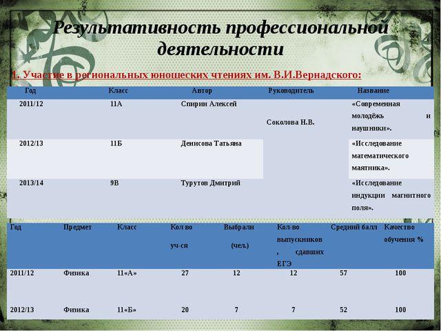 Результативность профессиональной деятельности 1. Участие в региональных юно...