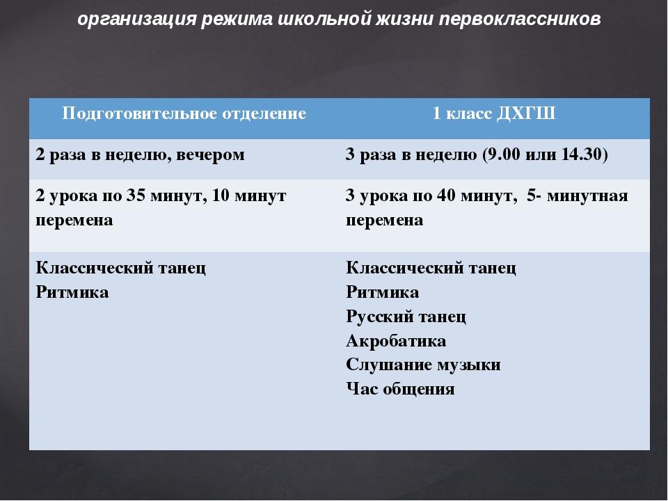 организация режима школьной жизни первоклассников Подготовительное отделение...