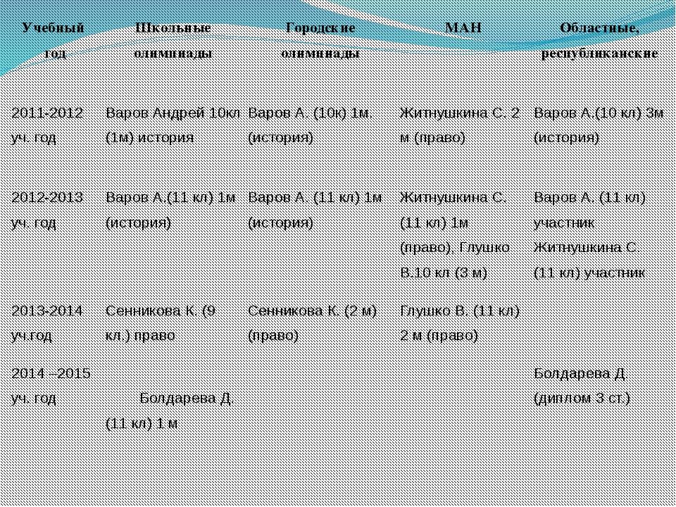 Учебныйгод Школьные олимпиады Городские олимпиады МАН Областные, республиканс...