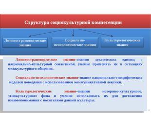* Структура социокультурной компетенции Лингвострановедческие знания–знания л