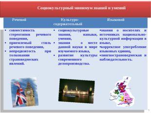 5 Социокультурный минимум знаний и умений РечевойКультуро-содержательныйЯзы
