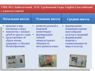 6 Начальная школа Основная школа Средняя школа введение в мир изучаемого язык
