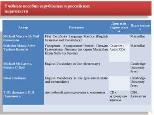 8 Учебные пособия зарубежных и российских издательств АвторНазваниеДиск или