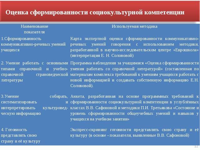 12 Оценка сформированности социокультурной компетенции Наименование показател...