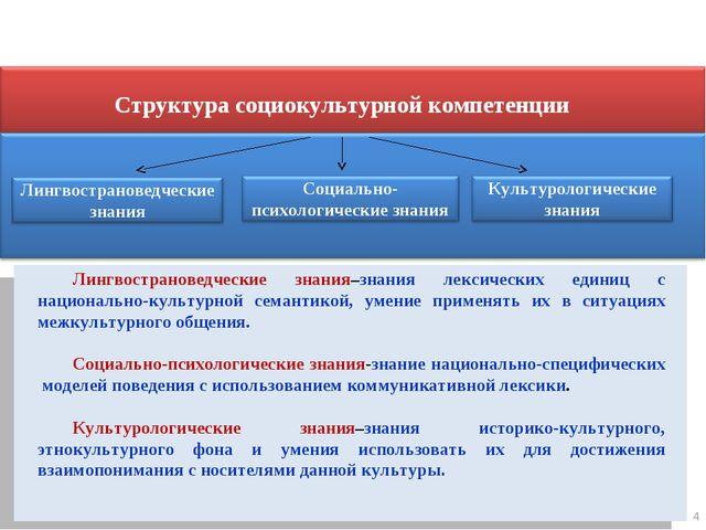 * Структура социокультурной компетенции Лингвострановедческие знания–знания л...