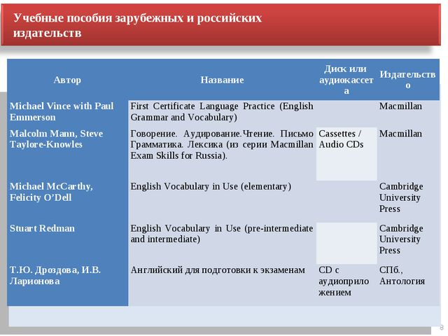 8 Учебные пособия зарубежных и российских издательств АвторНазваниеДиск или...