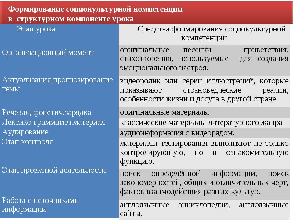 12 Формирование социокультурной компетенции в структурном компоненте урока Эт...