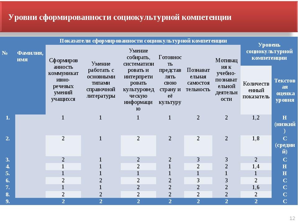 12 Уровни сформированности социокультурной компетенции   №  Фамилия,имя...