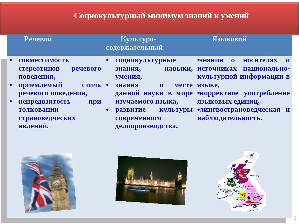 5 Социокультурный минимум знаний и умений РечевойКультуро-содержательныйЯзы...