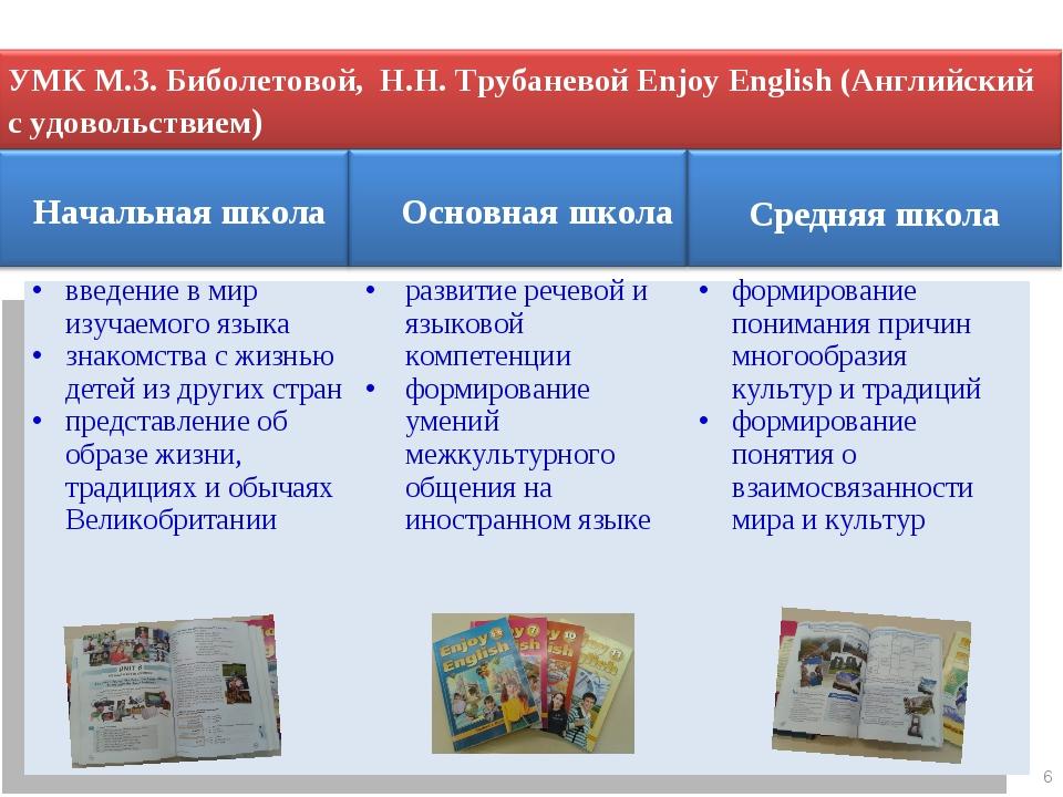 6 Начальная школа Основная школа Средняя школа введение в мир изучаемого язык...
