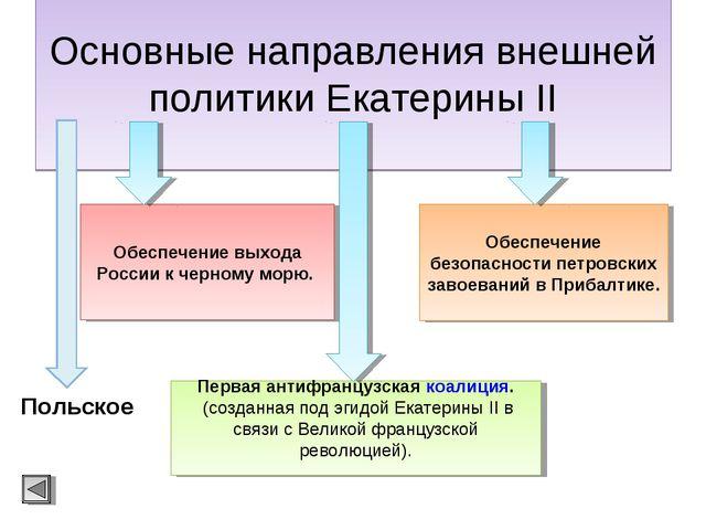 Основные направления внешней политики Екатерины II Обеспечение выхода России...