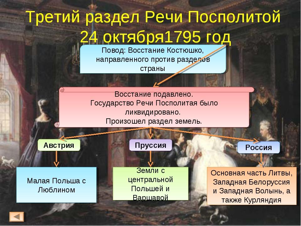Третий раздел Речи Посполитой 24 октября1795 год Повод: Восстание Костюшко, н...