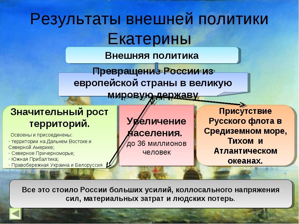 Результаты внешней политики Екатерины Внешняя политика Значительный рост терр...