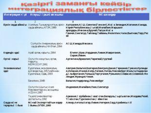 Интеграция түріАтауы,құрылған жылыМүше елдер 1 2 3 Еркін сауда аймағыАзи