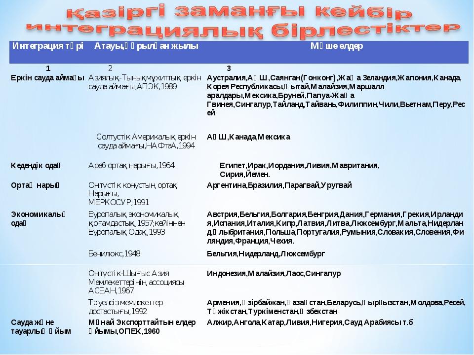 Интеграция түріАтауы,құрылған жылыМүше елдер 1 2 3 Еркін сауда аймағыАзи...