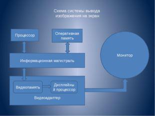 Схема системы вывода изображения на экран Процессор Оперативная память Информ
